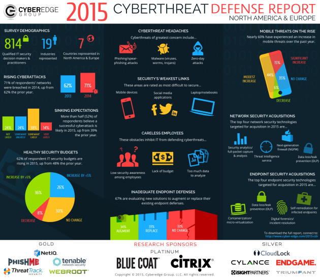 CyberEdge 2015 CDR Infographic